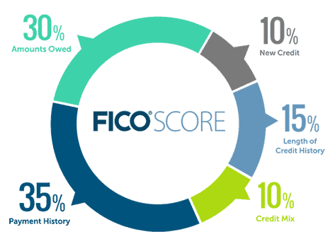 Composition data of the FICO score